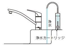 浄水カートリッジ内蔵型